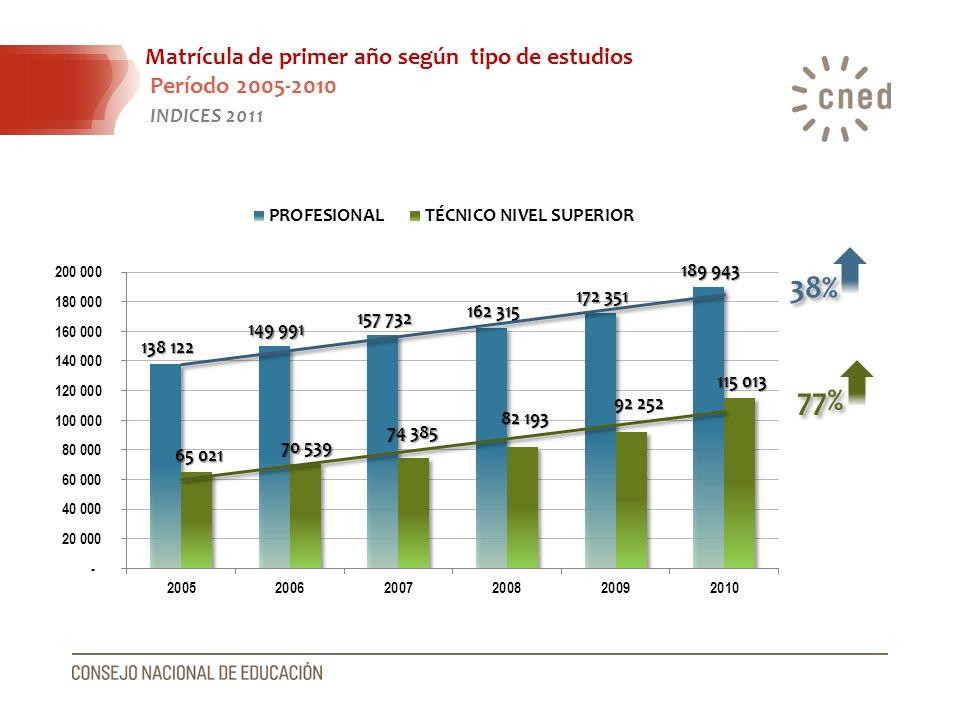 Matrícula de primer año según tipo de estudios Período 2005-2010 INDICES 2011 38% 77%
