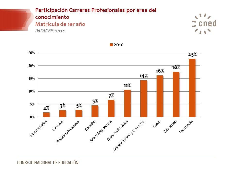 Participación Carreras Profesionales por área del conocimiento Matrícula de 1er año INDICES 2011