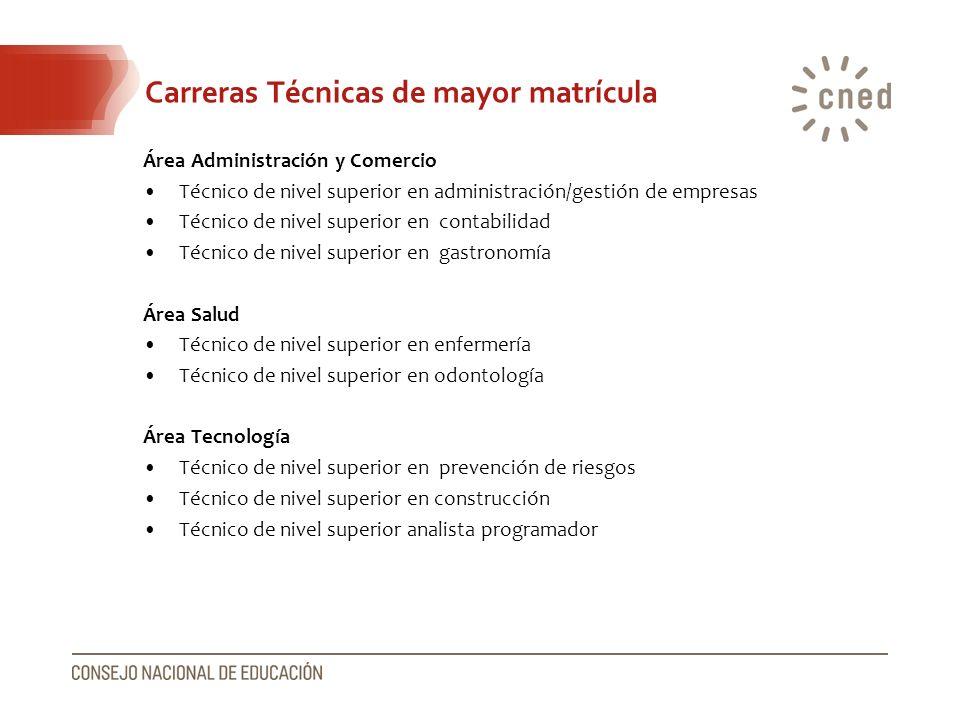 Carreras Técnicas de mayor matrícula Área Administración y Comercio Técnico de nivel superior en administración/gestión de empresas Técnico de nivel s