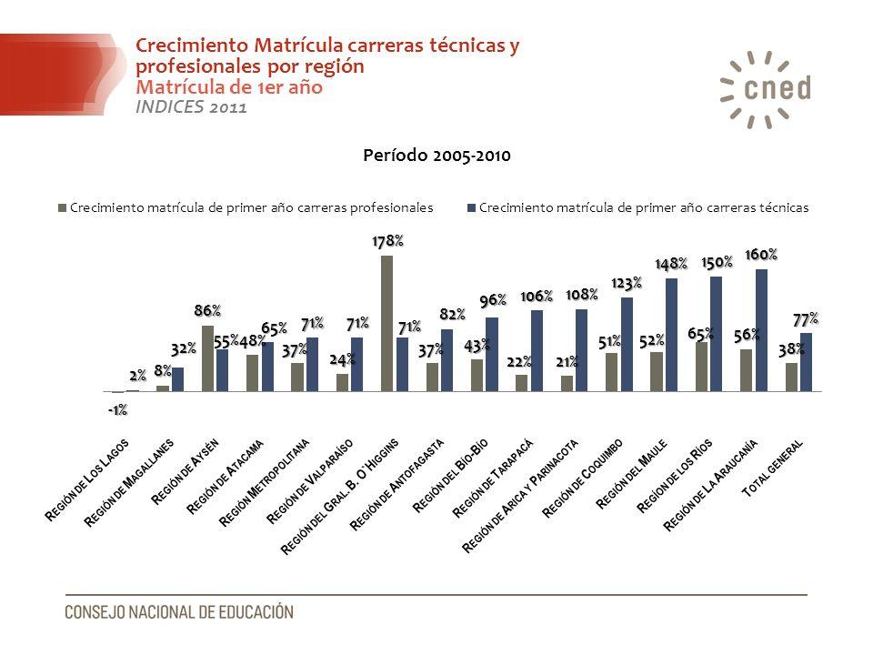 Crecimiento Matrícula carreras técnicas y profesionales por región Matrícula de 1er año INDICES 2011