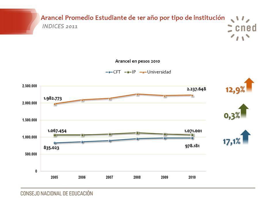 Arancel Promedio Estudiante de 1er año por tipo de institución INDICES 2011 12,9% 0,3% 17,1%