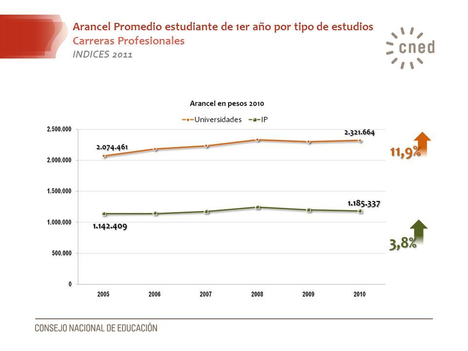 Arancel Promedio estudiante de 1er año por tipo de estudios Carreras Profesionales INDICES 2011 11,9% 3,8%
