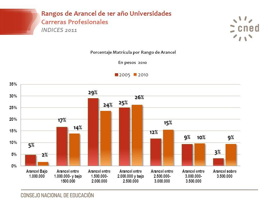 Rangos de Arancel de 1er año Universidades Carreras Profesionales INDICES 2011 Porcentaje Matrícula por Rango de Arancel