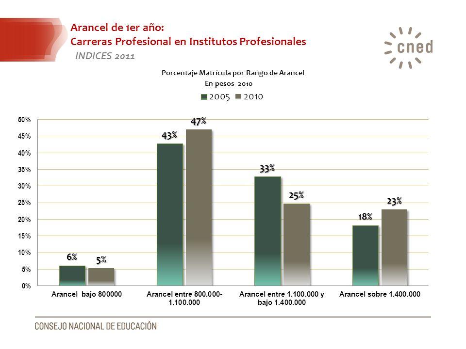 Arancel de 1er año: Carreras Profesional en Institutos Profesionales INDICES 2011 En pesos 2010 Porcentaje Matrícula por Rango de Arancel