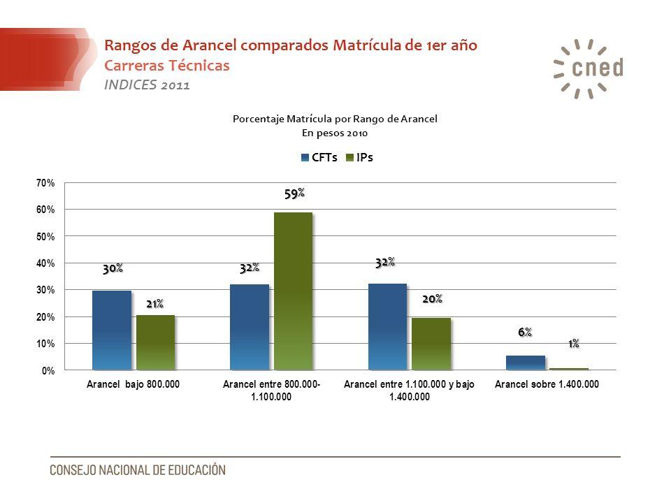 Rangos de Arancel comparados Matrícula de 1er año Carreras Técnicas INDICES 2011