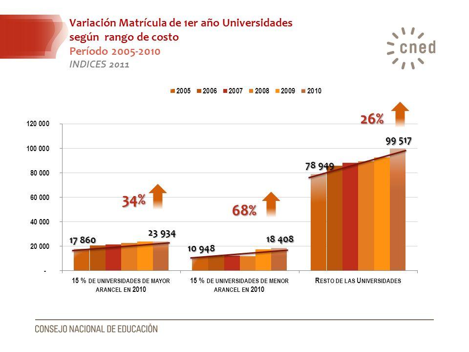 Variación Matrícula de 1er año Universidades según rango de costo Período 2005-2010 INDICES 2011 34% 68% 26%