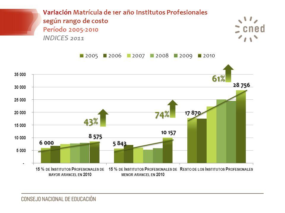 Variación Matrícula de 1er año Institutos Profesionales según rango de costo Período 2005-2010 INDICES 2011 43% 74% 61%