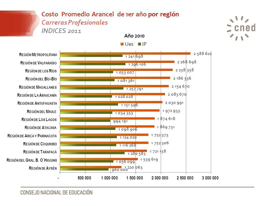 Costo Promedio Arancel de 1er año por región Carreras Profesionales INDICES 2011