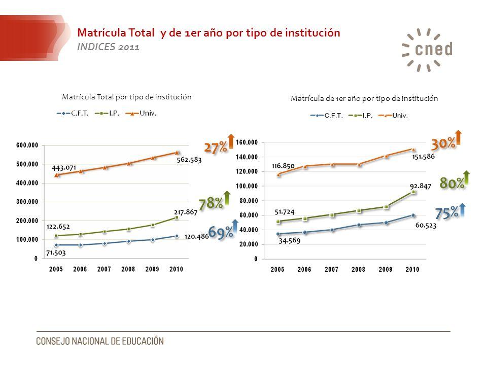 Matrícula Total y de 1er año por tipo de institución INDICES 2011 Matrícula Total por tipo de institución Matrícula de 1er año por tipo de institución