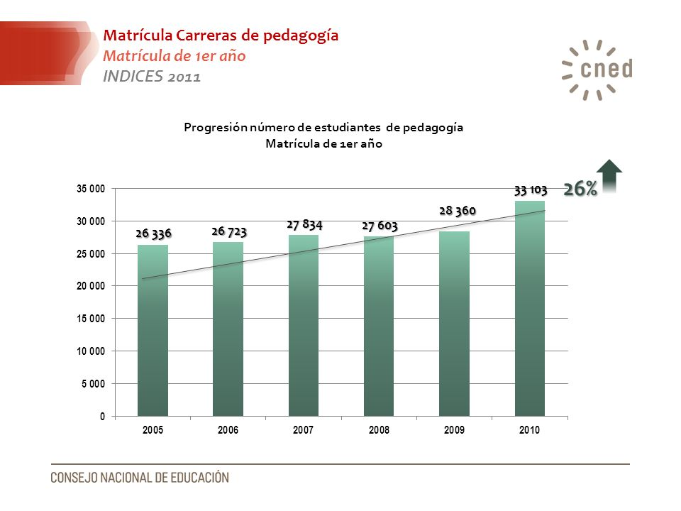 Matrícula Carreras de pedagogía Matrícula de 1er año INDICES 2011 Progresión número de estudiantes de pedagogía Matrícula de 1er año 26%