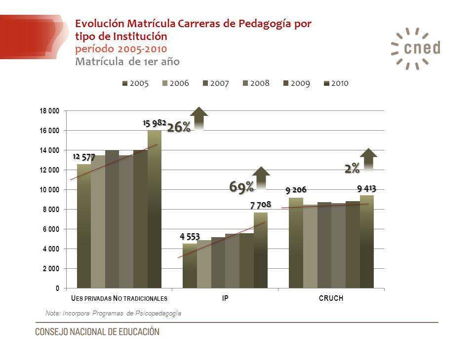 Evolución Matrícula Carreras de Pedagogía por tipo de Institución período 2005-2010 Matrícula de 1er año 26% 69% 2% Nota: Incorpora Programas de Psico
