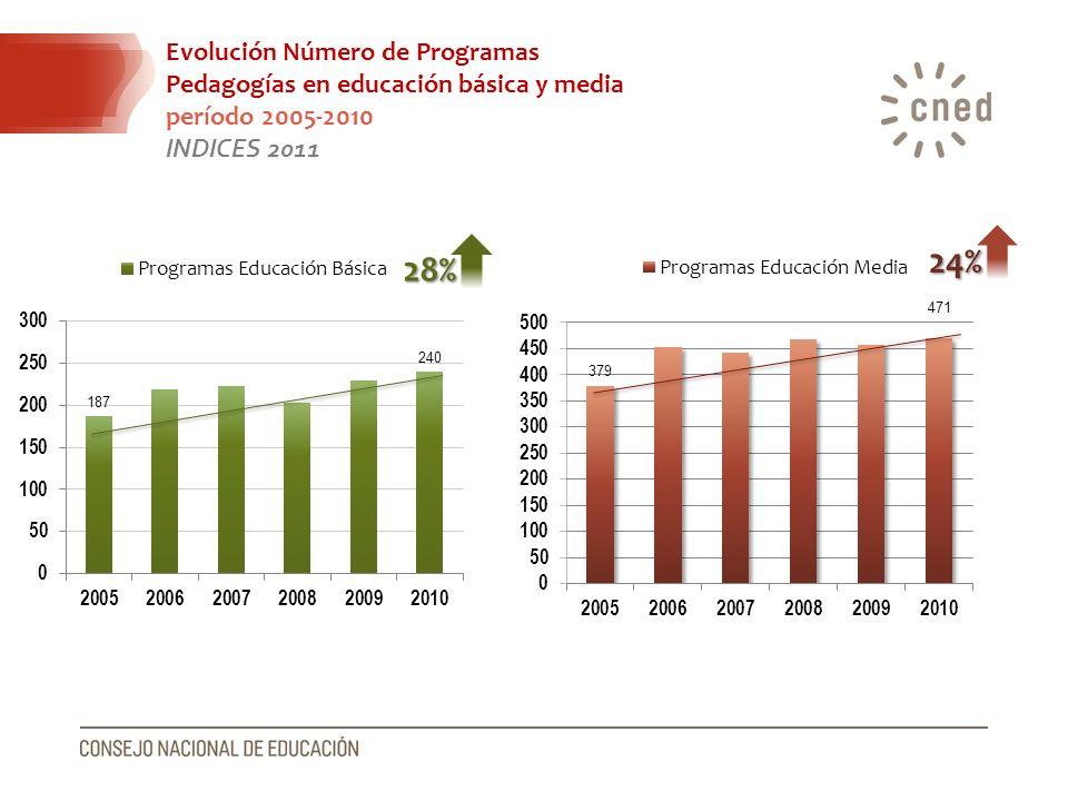 Evolución Número de Programas Pedagogías en educación básica y media período 2005-2010 INDICES 2011 28% 24%