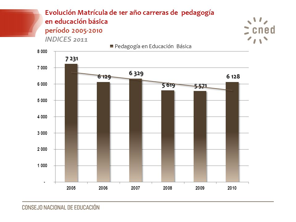Evolución Matrícula de 1er año carreras de pedagogía en educación básica período 2005-2010 INDICES 2011