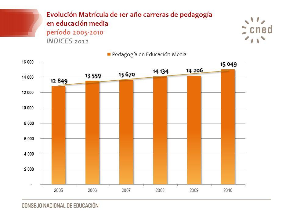Evolución Matrícula de 1er año carreras de pedagogía en educación media período 2005-2010 INDICES 2011