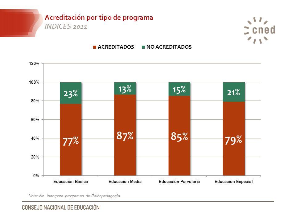 Acreditación por tipo de programa INDICES 2011 Nota: No incorpora programas de Psicopedagogía