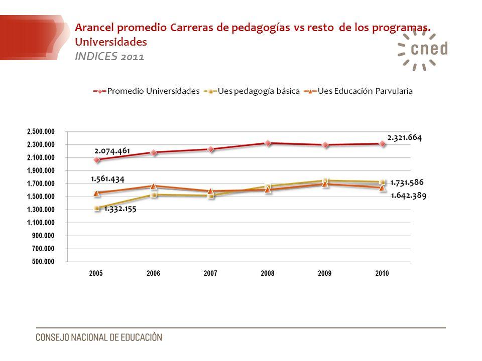 Arancel promedio Carreras de pedagogías vs resto de los programas. Universidades INDICES 2011
