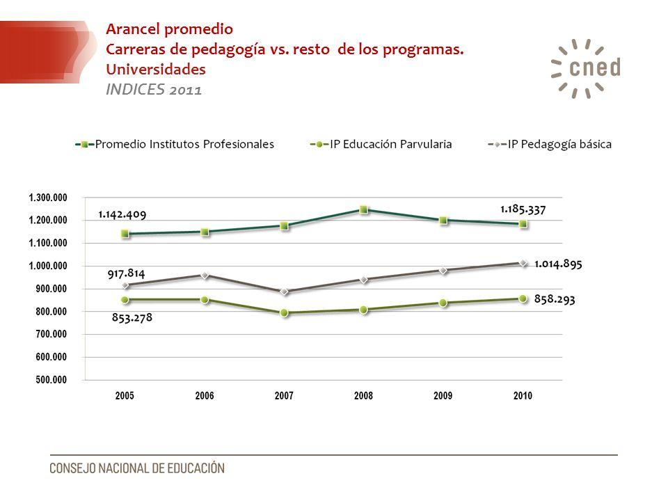 Arancel promedio Carreras de pedagogía vs. resto de los programas. Universidades INDICES 2011