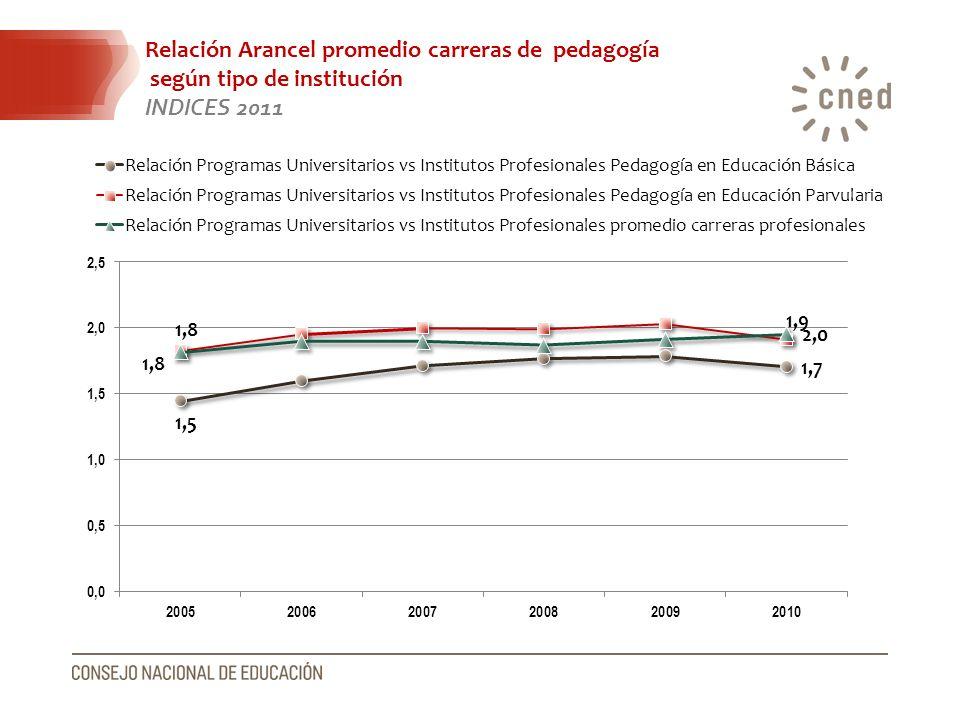 Relación Arancel promedio carreras de pedagogía según tipo de institución INDICES 2011