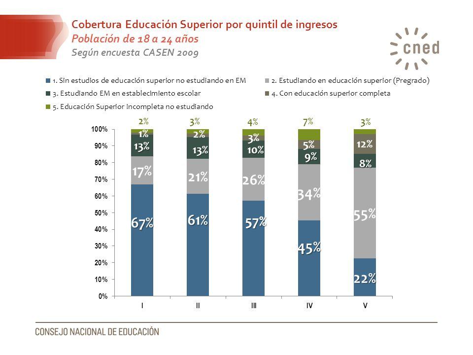 Cobertura Educación Superior por quintil de ingresos Población de 18 a 24 años Según encuesta CASEN 2009