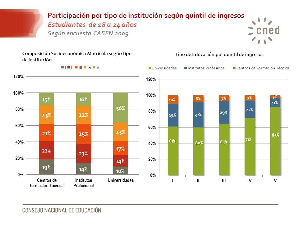 Participación por tipo de institución según quintil de ingresos Estudiantes de 18 a 24 años Según encuesta CASEN 2009