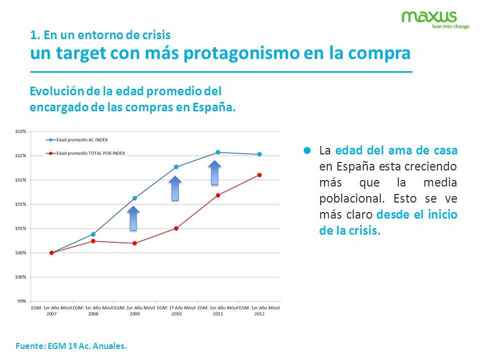 1. En un entorno de crisis La edad del ama de casa en España esta creciendo más que la media poblacional. Esto se ve más claro desde el inicio de la c