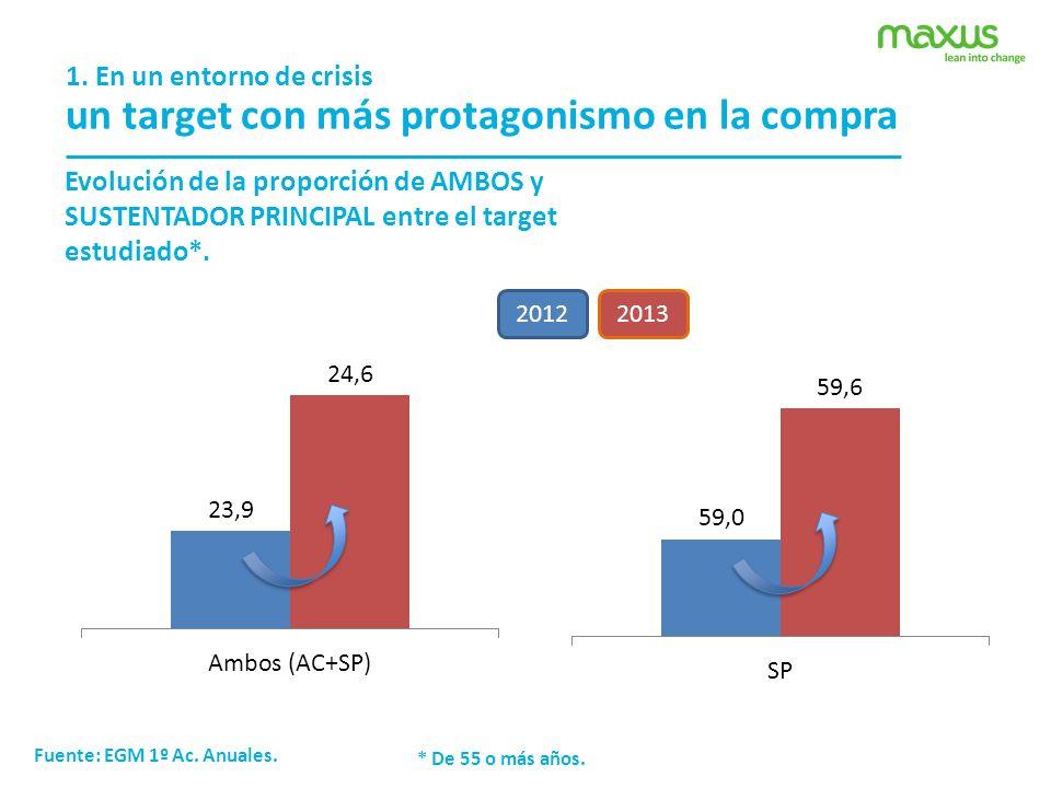 1. En un entorno de crisis un target con más protagonismo en la compra Evolución de la proporción de AMBOS y SUSTENTADOR PRINCIPAL entre el target est