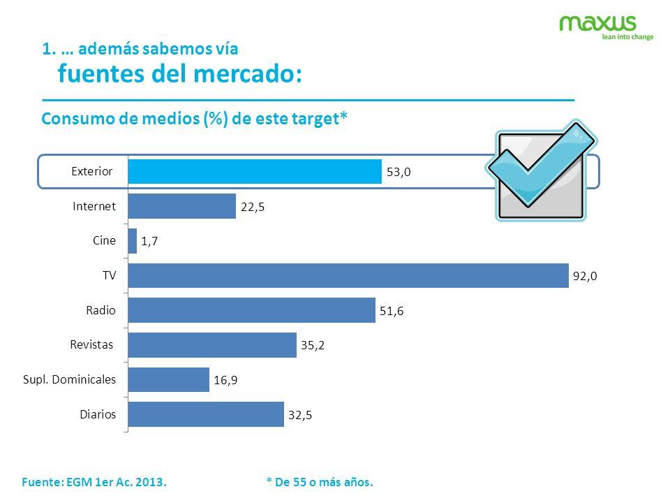 1. … además sabemos vía fuentes del mercado: Consumo de medios (%) de este target* Fuente: EGM 1er Ac. 2013. * De 55 o más años.