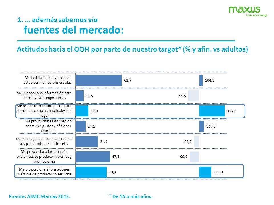 1. … además sabemos vía fuentes del mercado: Actitudes hacia el OOH por parte de nuestro target* (% y afin. vs adultos) Fuente: AIMC Marcas 2012. * De