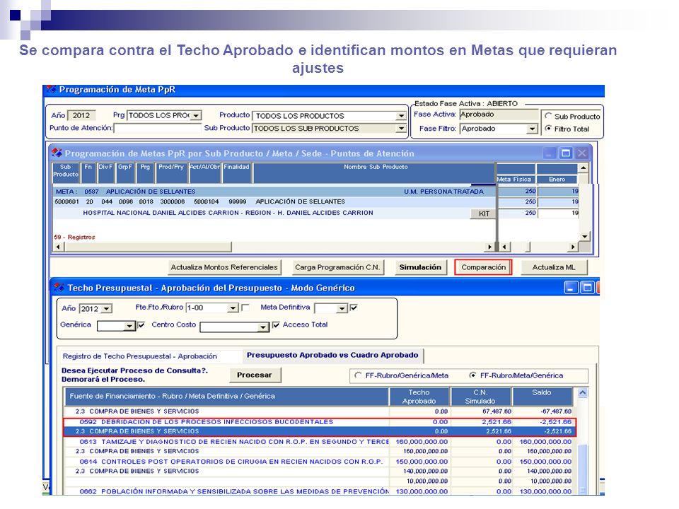Se compara contra el Techo Aprobado e identifican montos en Metas que requieran ajustes