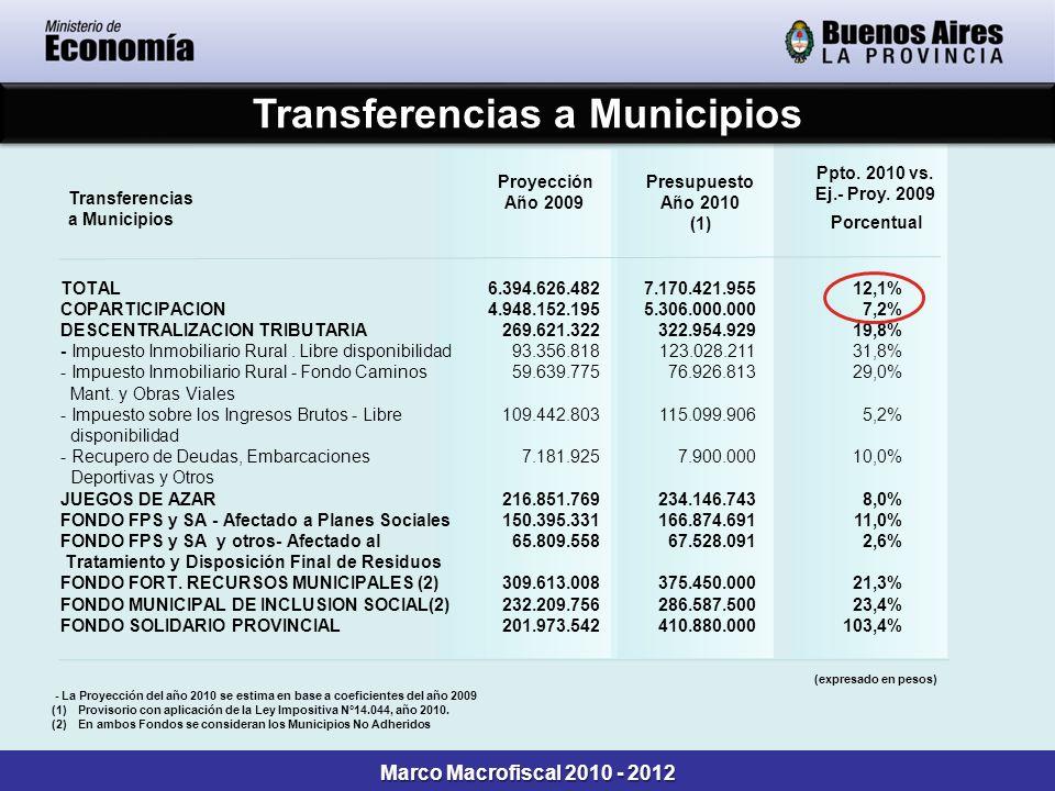 Transferencias a Municipios TOTAL COPARTICIPACION DESCENTRALIZACION TRIBUTARIA - Impuesto Inmobiliario Rural. Libre disponibilidad - Impuesto Inmobili