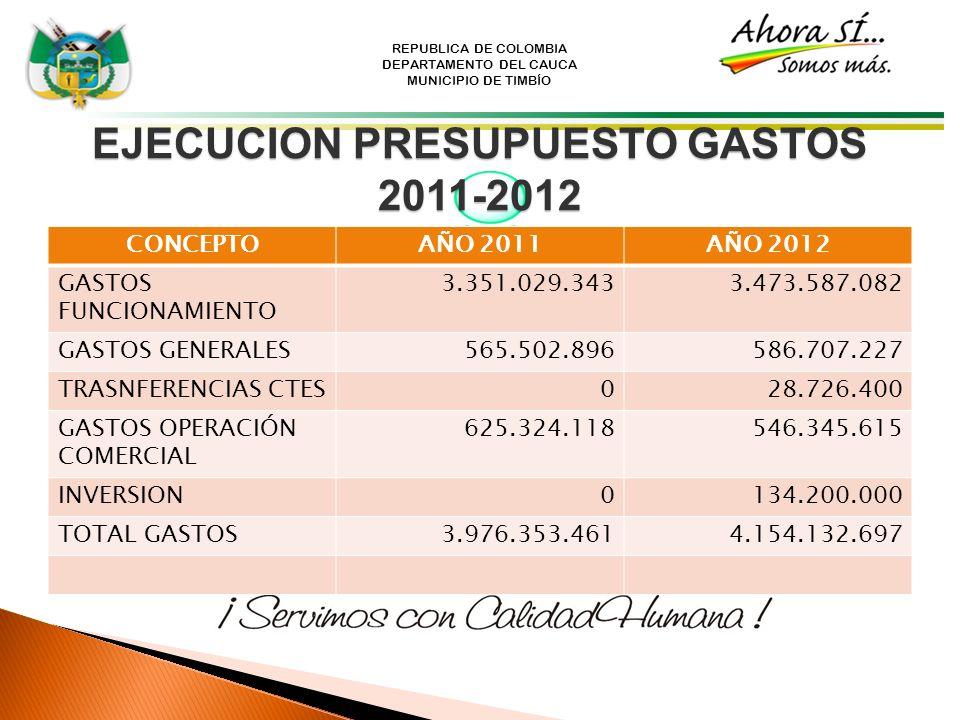 REPUBLICA DE COLOMBIA DEPARTAMENTO DEL CAUCA MUNICIPIO DE TIMBÍO EJECUCION PRESUPUESTO GASTOS 2011-2012 CONCEPTOAÑO 2011AÑO 2012 GASTOS FUNCIONAMIENTO