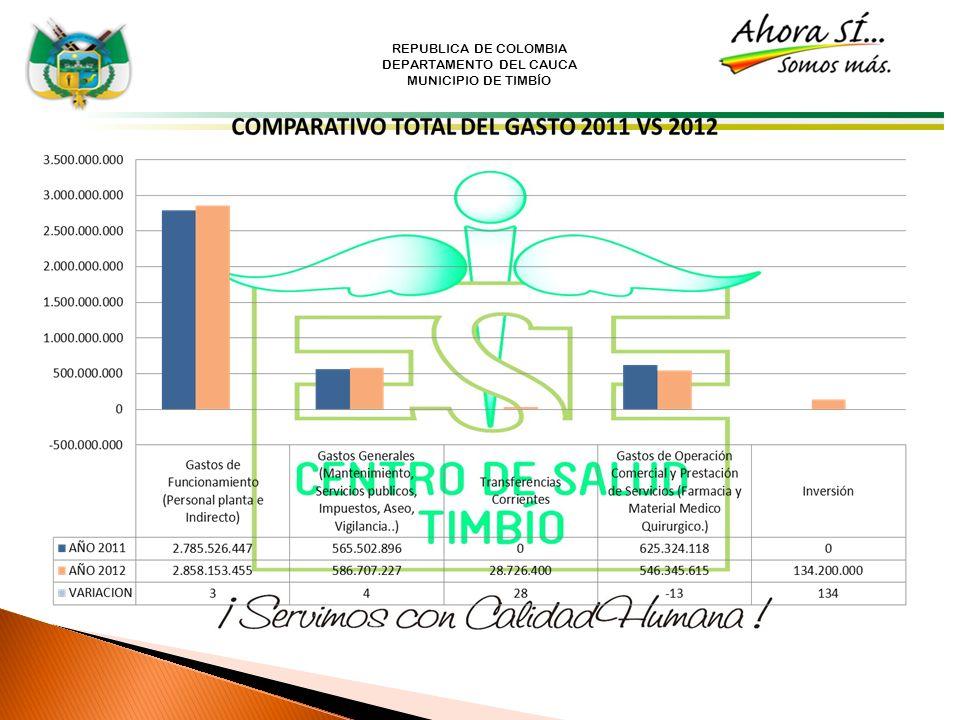 REPUBLICA DE COLOMBIA DEPARTAMENTO DEL CAUCA MUNICIPIO DE TIMBÍO