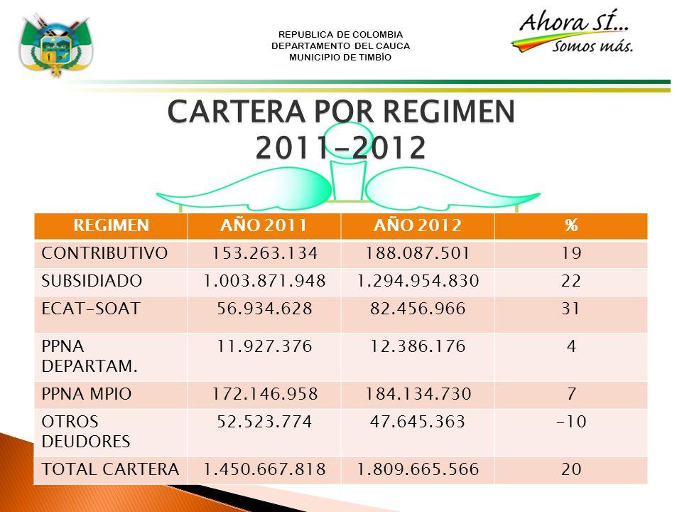 REPUBLICA DE COLOMBIA DEPARTAMENTO DEL CAUCA MUNICIPIO DE TIMBÍO CARTERA POR REGIMEN 2011-2012 REGIMENAÑO 2011AÑO 2012% CONTRIBUTIVO153.263.134188.087