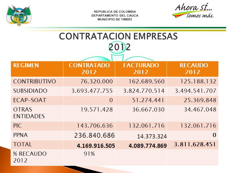 REPUBLICA DE COLOMBIA DEPARTAMENTO DEL CAUCA MUNICIPIO DE TIMBÍO CONTRATACION EMPRESAS 2012 REGIMENCONTRATADO 2012 FACTURADO 2012 RECAUDO 2012 CONTRIB