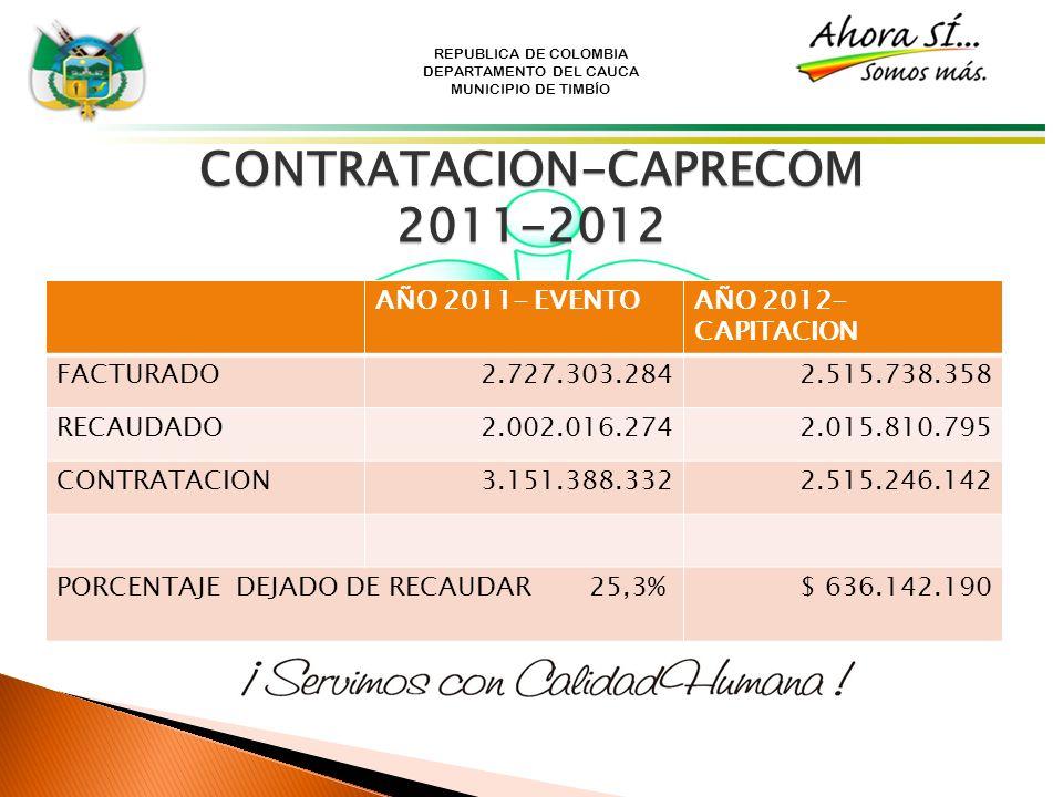 REPUBLICA DE COLOMBIA DEPARTAMENTO DEL CAUCA MUNICIPIO DE TIMBÍO AÑO 2011- EVENTOAÑO 2012- CAPITACION FACTURADO2.727.303.2842.515.738.358 RECAUDADO2.0