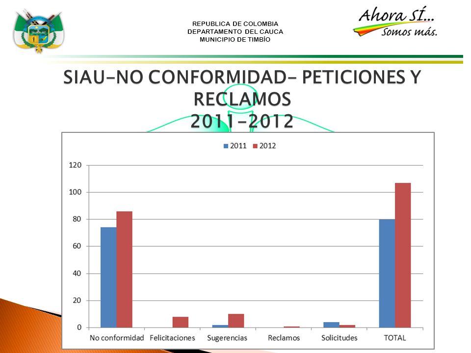 REPUBLICA DE COLOMBIA DEPARTAMENTO DEL CAUCA MUNICIPIO DE TIMBÍO SIAU-NO CONFORMIDAD- PETICIONES Y RECLAMOS 2011-2012