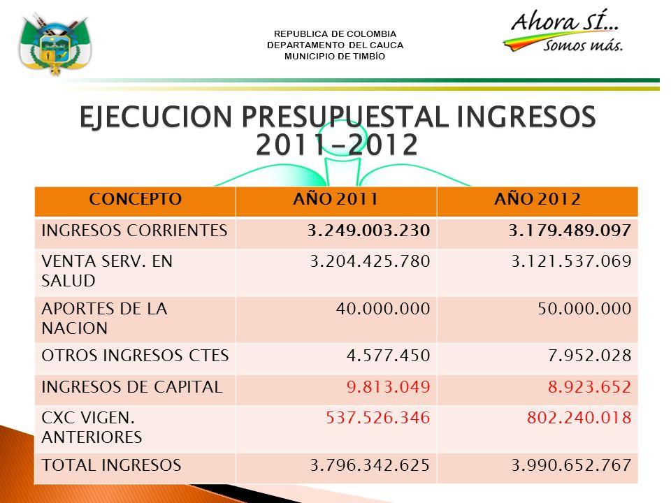 REPUBLICA DE COLOMBIA DEPARTAMENTO DEL CAUCA MUNICIPIO DE TIMBÍO EJECUCION PRESUPUESTAL INGRESOS 2011-2012 CONCEPTOAÑO 2011AÑO 2012 INGRESOS CORRIENTE