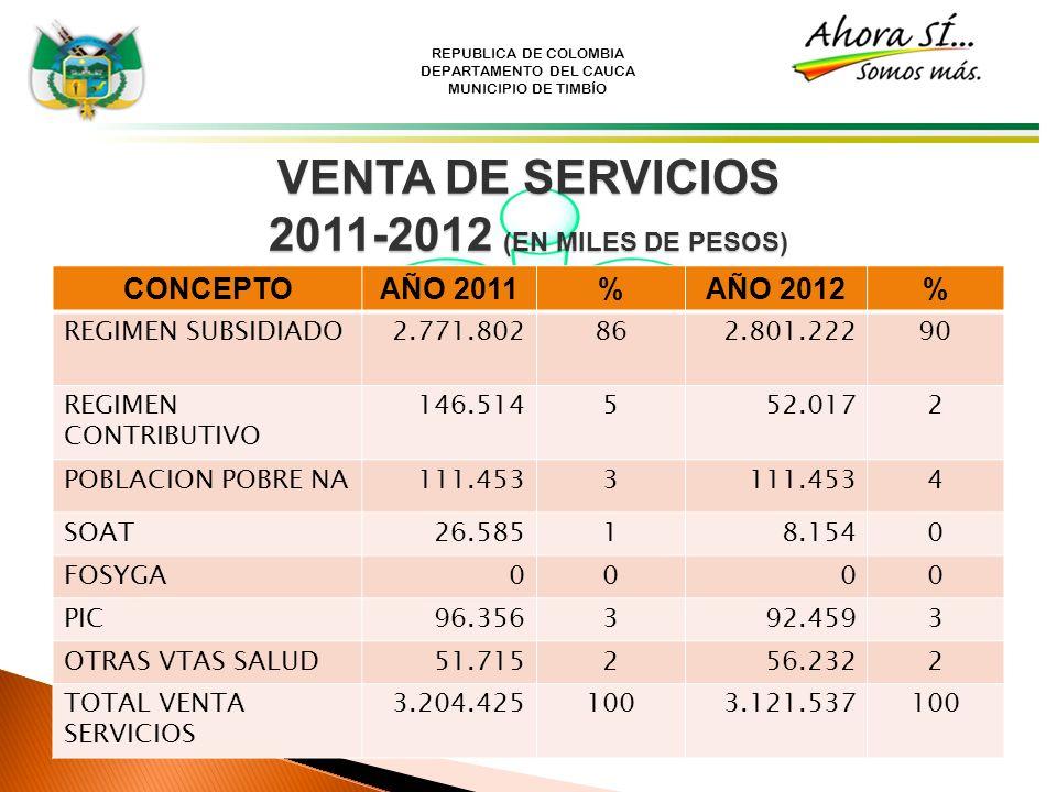 REPUBLICA DE COLOMBIA DEPARTAMENTO DEL CAUCA MUNICIPIO DE TIMBÍO VENTA DE SERVICIOS 2011-2012 (EN MILES DE PESOS) CONCEPTOAÑO 2011%AÑO 2012% REGIMEN S