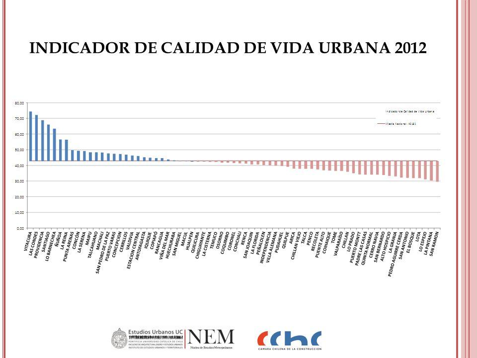INDICADOR DE CALIDAD DE VIDA URBANA 2012