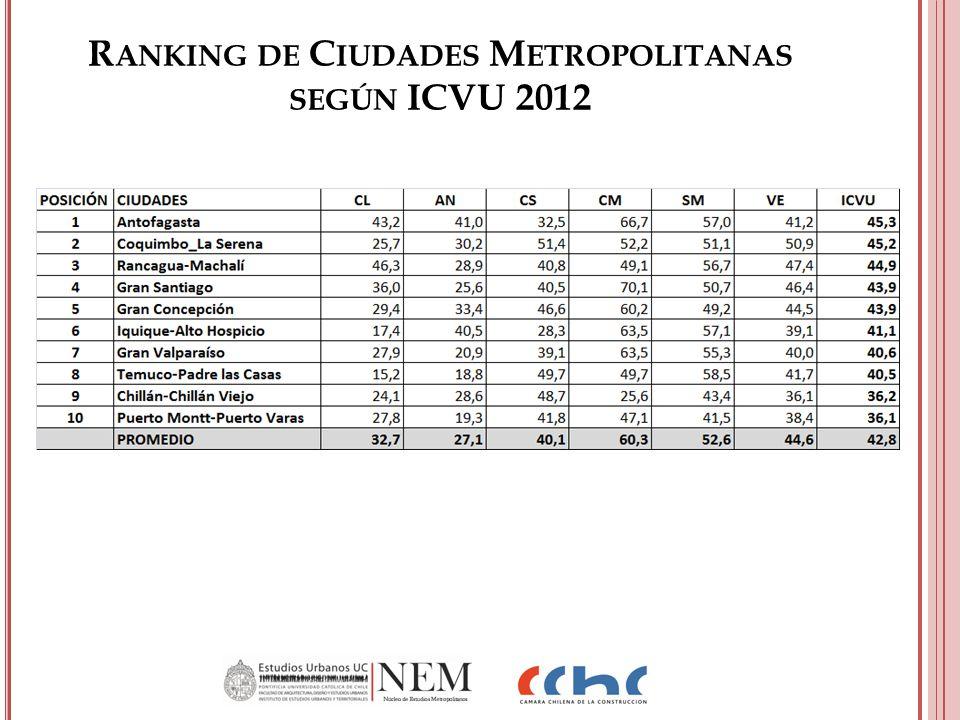R ANKING DE C IUDADES M ETROPOLITANAS SEGÚN ICVU 2012
