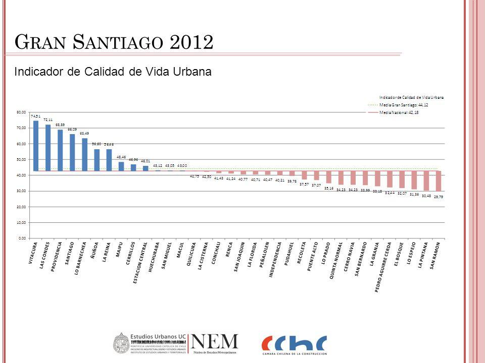 Indicador de Calidad de Vida Urbana G RAN S ANTIAGO 2012