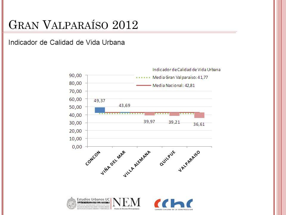 Indicador de Calidad de Vida Urbana G RAN V ALPARAÍSO 2012