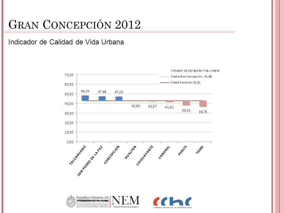 Indicador de Calidad de Vida Urbana G RAN C ONCEPCIÓN 2012