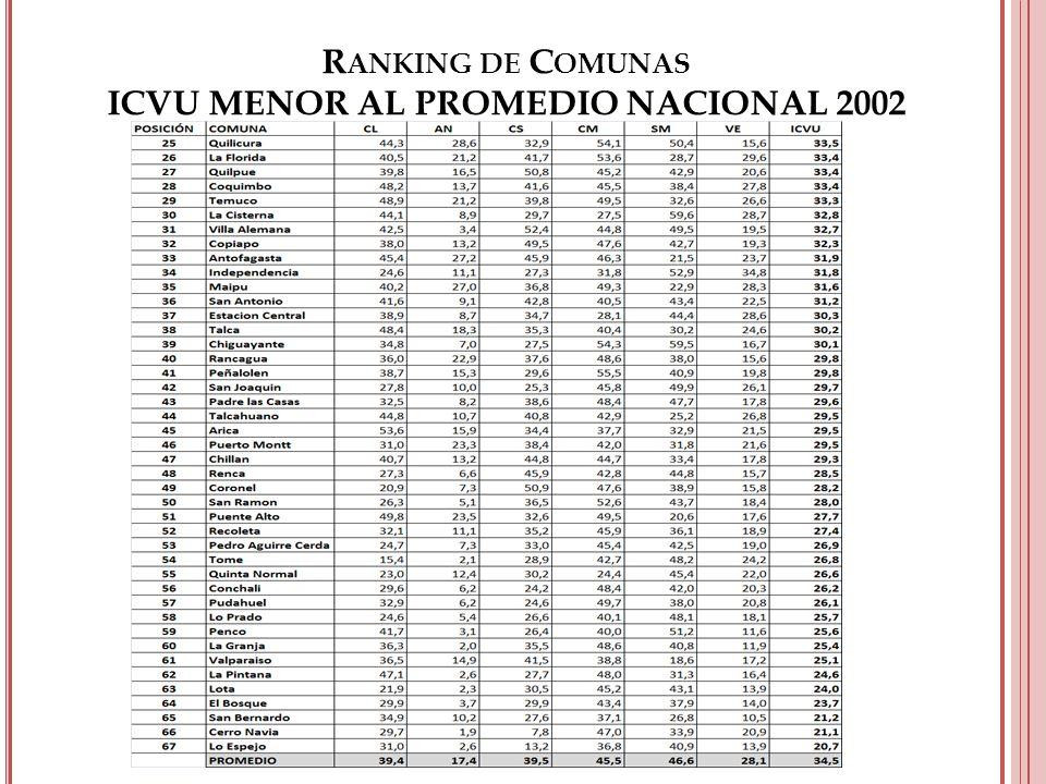 R ANKING DE C OMUNAS ICVU MENOR AL PROMEDIO NACIONAL 2002