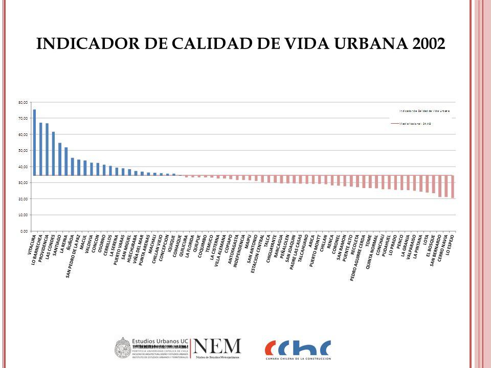INDICADOR DE CALIDAD DE VIDA URBANA 2002