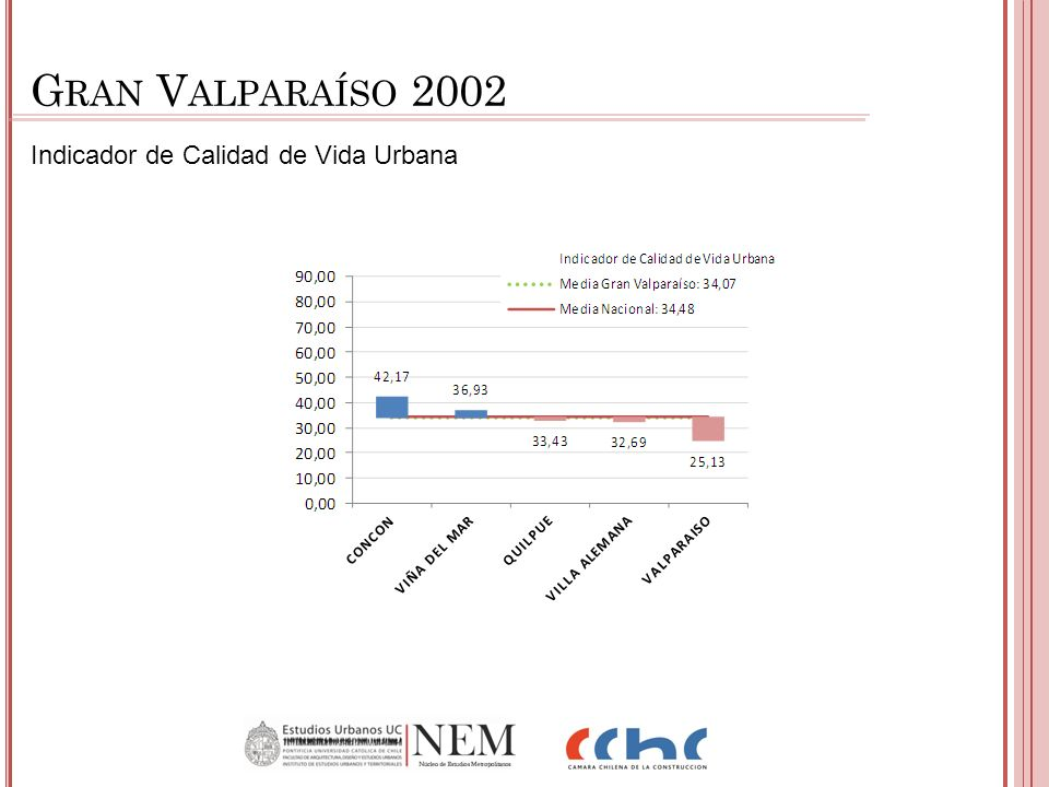 Indicador de Calidad de Vida Urbana G RAN V ALPARAÍSO 2002