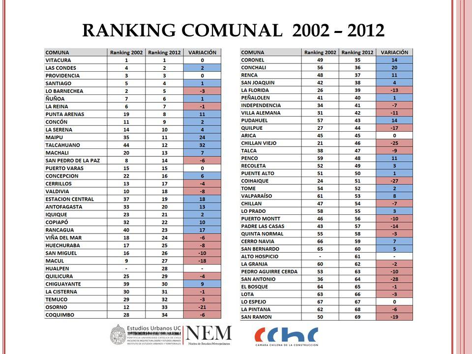 RANKING COMUNAL 2002 – 2012