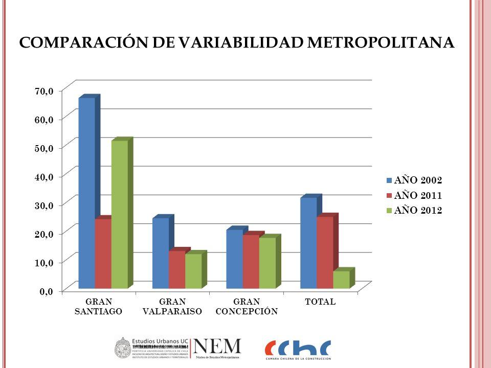 COMPARACIÓN DE VARIABILIDAD METROPOLITANA