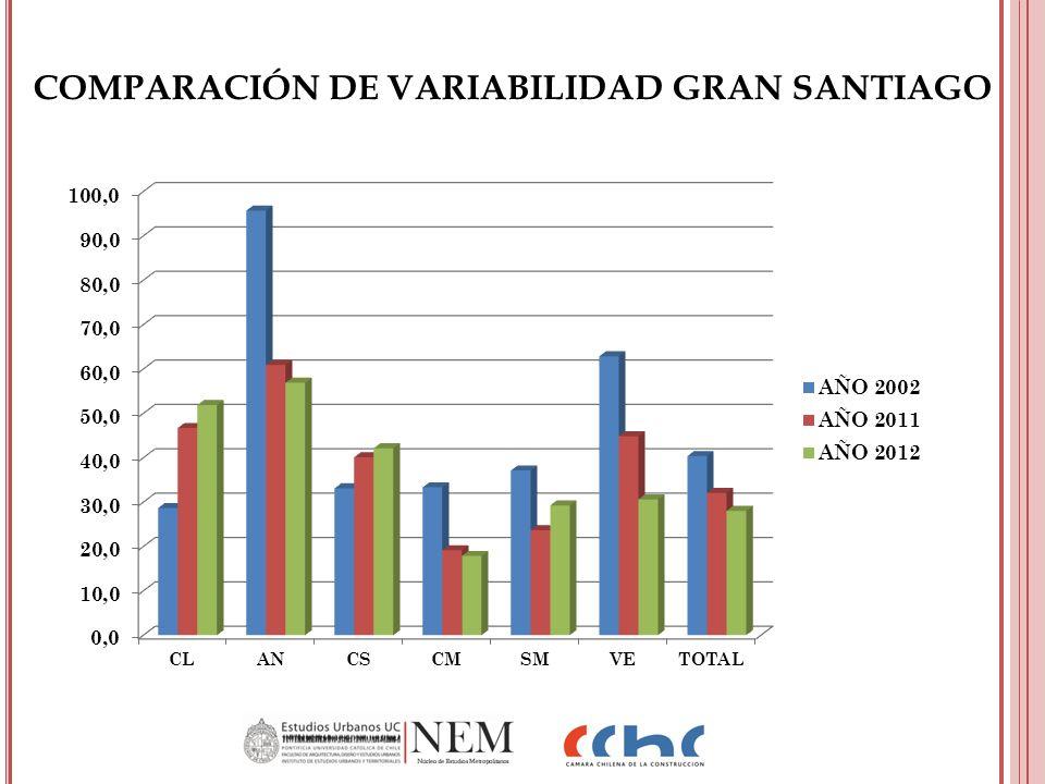 COMPARACIÓN DE VARIABILIDAD GRAN SANTIAGO