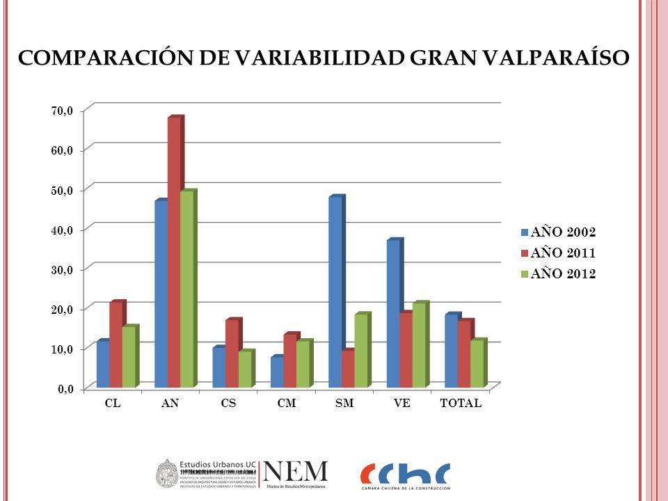 COMPARACIÓN DE VARIABILIDAD GRAN VALPARAÍSO